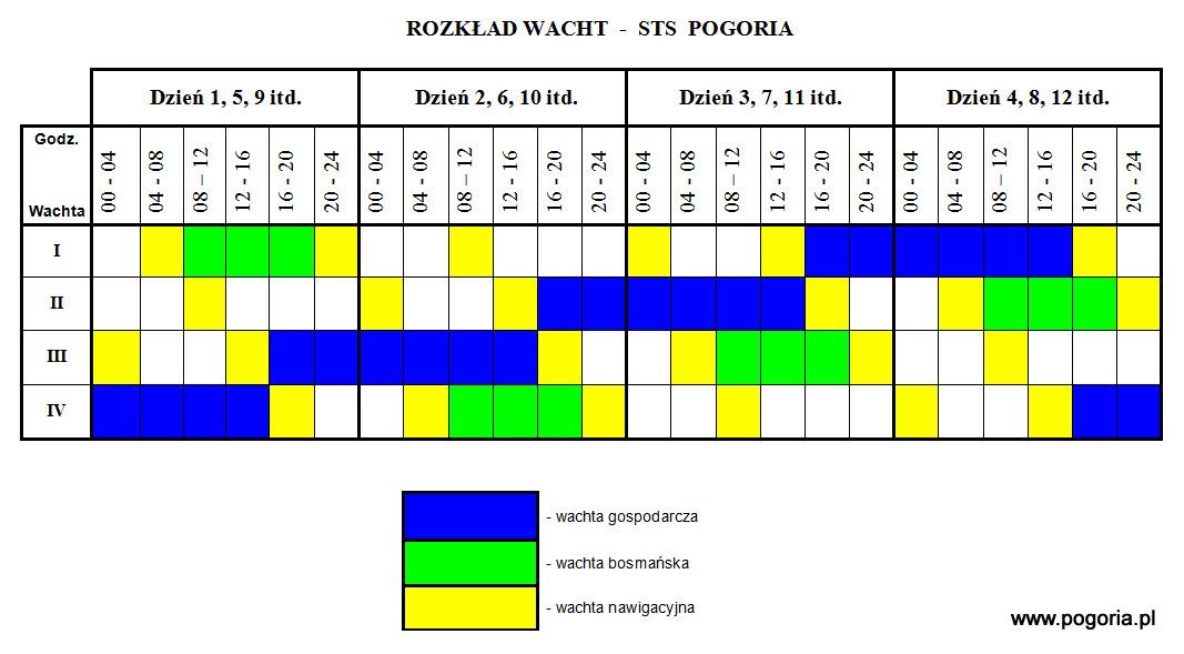 pogoria-wachty